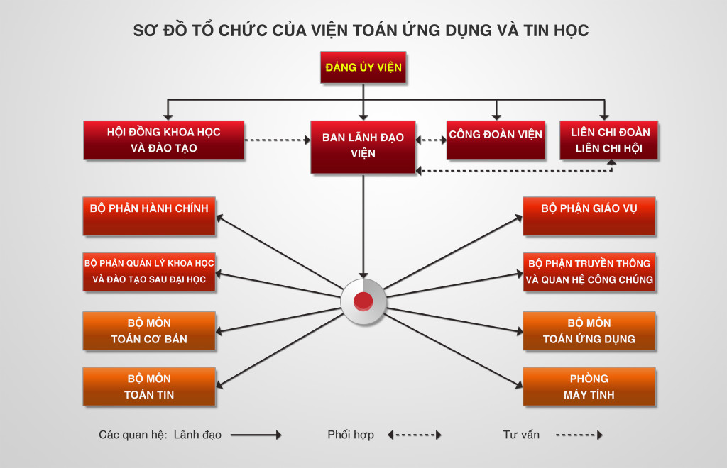 So do to chuc Vien Toan 2014
